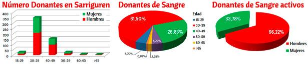 donantes_sangre_sarriguren