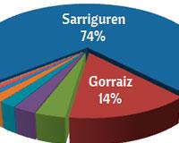 416 vecinos de Sarriguren votaron en los Presupuestos Participativos
