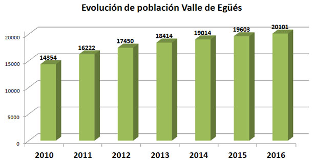 poblacion_valle_2016